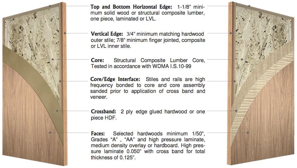 C Series Composite Lumber Core 520c 530c Vancouver Door