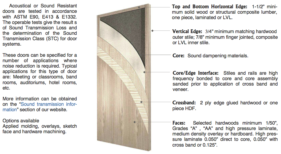 800 Series \u2013 Acoustical (STC) Door