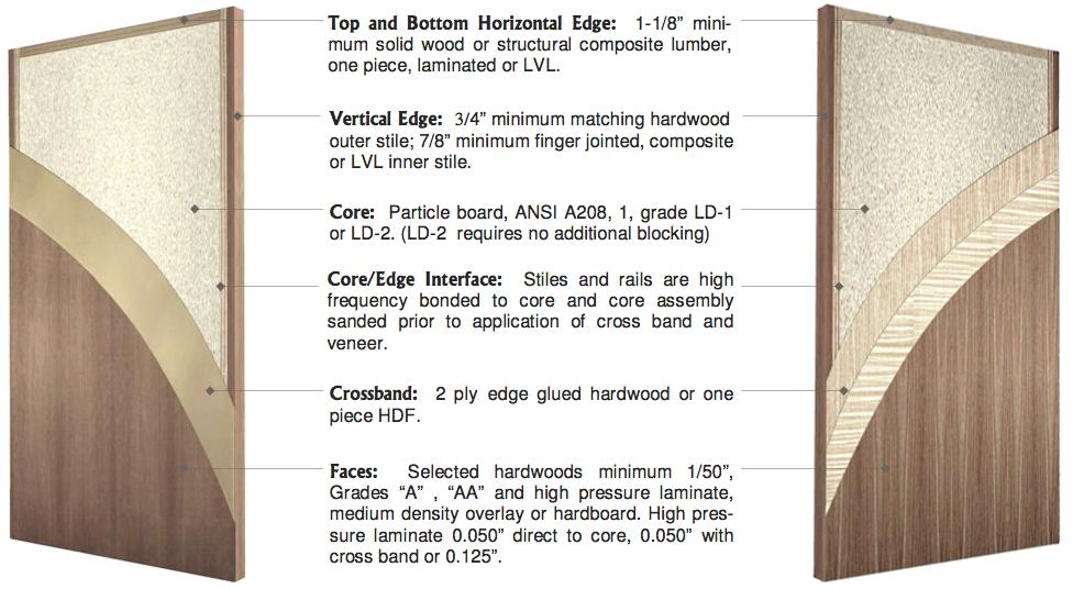 P Series Particleboard Core 520p 530p Vancouver Door